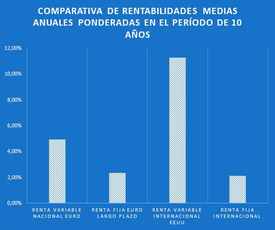 (Fuente: INVERCO, datos a 30 de noviembre de 2018)
