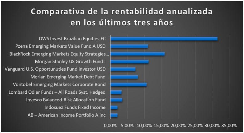 Comparativa de rentabilidades de los fondos propuestos para saber dónde invertir 30.000 euros