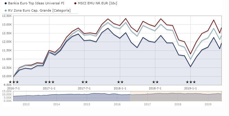 Crecimiento del Bankia Euro Top Ideas Universal FI en comparación con la media de su categoría y su índice de referencia.