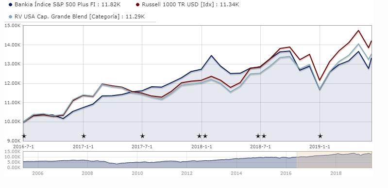 Crecimiento del fondo de inversion Bankia Indice S&P 500 comparado con la media de la categoría de fondos de su categoría y el Russell 1 000 TR USD