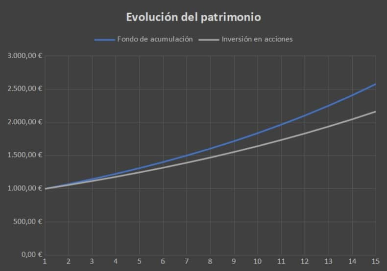 grafico-fondos-de-acumulacion-vs-acciones