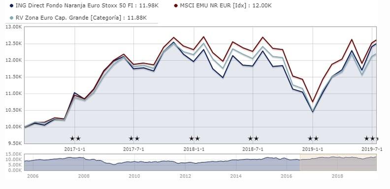 ing-direct-fondo-naranja-euro-stoxx-50