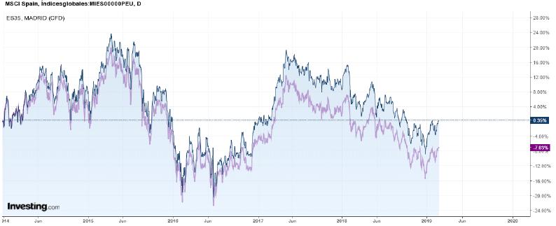 msci-vs-ibex-retorno