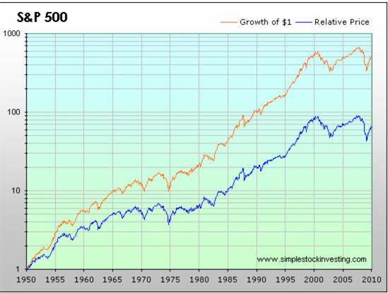 Rendimiento de la bolsa a largo plazo en el S&P 500