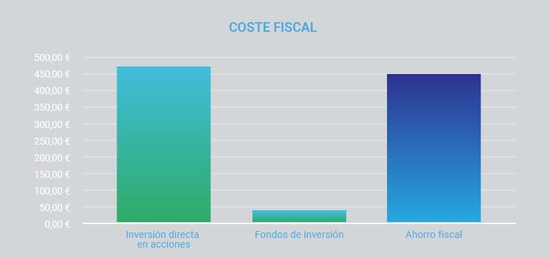 tributacion-fondos-coste-fiscal