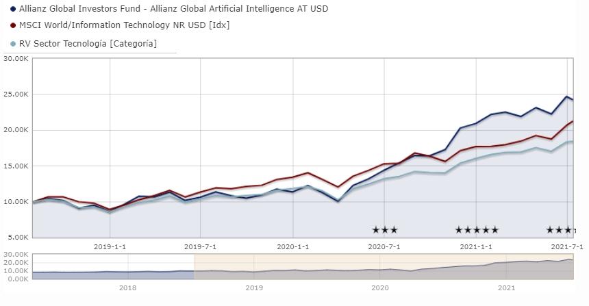 fondos-de-inversion-tematicos-allianz-global-artificial-intelligence