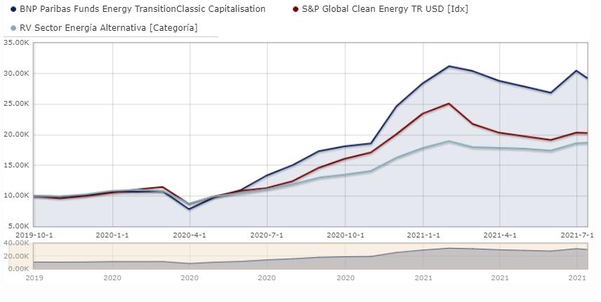 fondos-de-inversion-tematicos-bnp-paribas-energy-transition