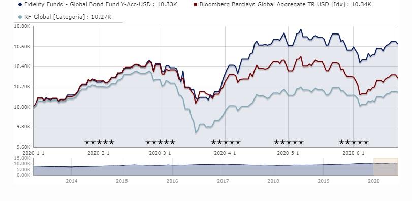 carteras-de-inversión-crisis-coronavirus-renta-fija-global