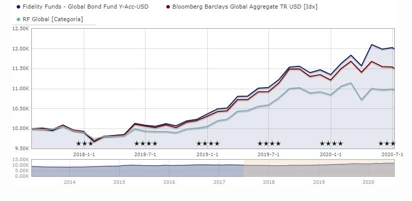 fidelity-global-bond-fund