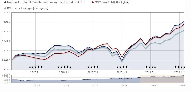 fondos sostenibles nordea global