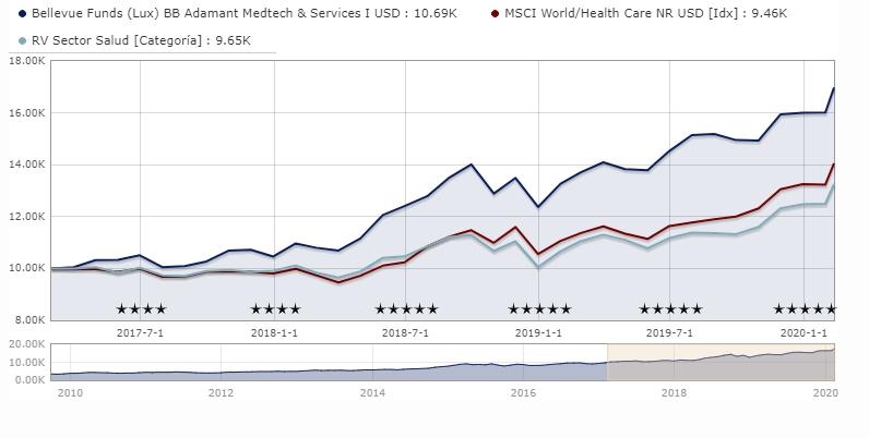 fondos-salud-bellevue-adamant