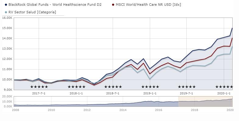 fondos-salud-blackrock-healthscience