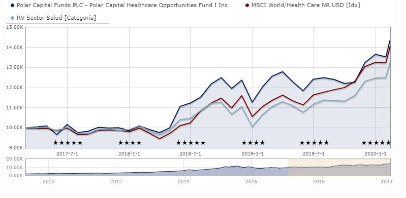 fondos-salud-polar-capital