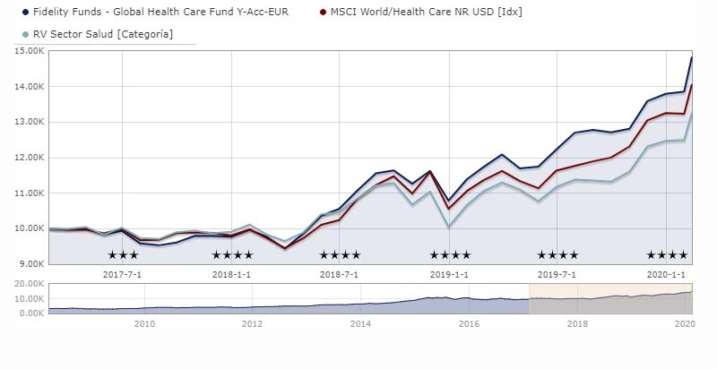 fondos-sector-salud-fidelity