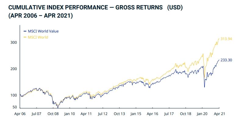 fondos-value-índices
