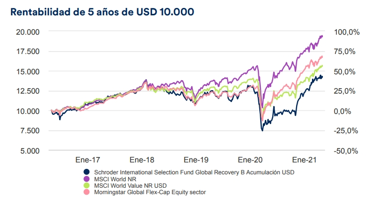 fondos-value-schroder-global-recovery