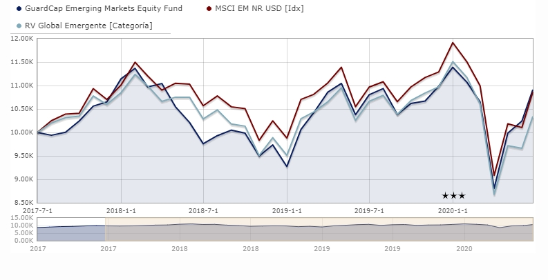 guardcap-emerging-markets-equity-fund