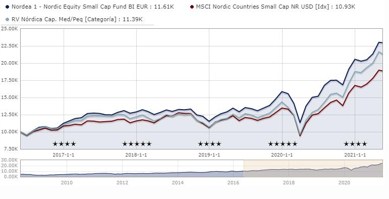 nordea-nordic-equity-small-cap